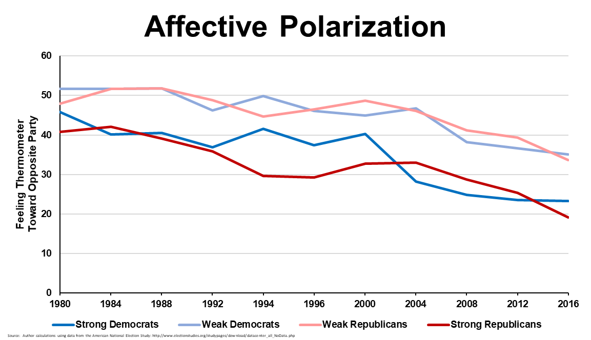 Affective Polarization in the US