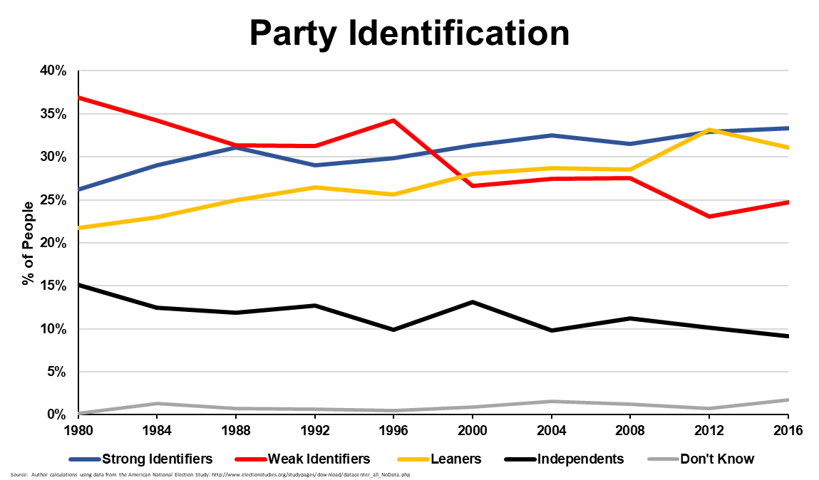Partisan Identification in the US